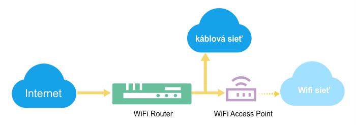 Porovnanie WiFi Access Point vs. WiFi Router